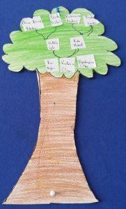 tree craft ideas for preschool and kindergarten