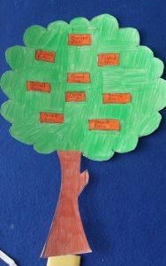 tree craft ideas for preschool -kindergarten